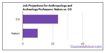 Job Projections for Anthropology and Archeology Professors: Nation vs. CO