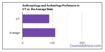 Anthropology and Archeology Professors in CT vs. the Average State