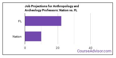 Job Projections for Anthropology and Archeology Professors: Nation vs. FL