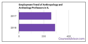 Anthropology and Archeology Professors in IL Employment Trend