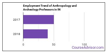 Anthropology and Archeology Professors in IN Employment Trend