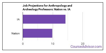 Job Projections for Anthropology and Archeology Professors: Nation vs. IA