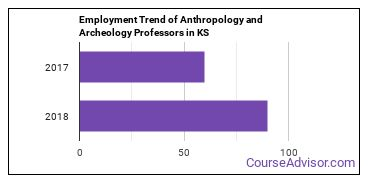 Anthropology and Archeology Professors in KS Employment Trend