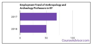 Anthropology and Archeology Professors in KY Employment Trend