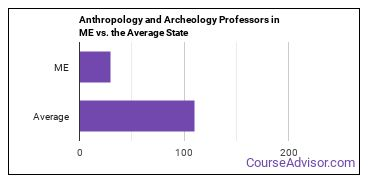 Anthropology and Archeology Professors in ME vs. the Average State
