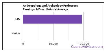 Anthropology and Archeology Professors Earnings: MD vs. National Average