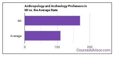 Anthropology and Archeology Professors in MI vs. the Average State