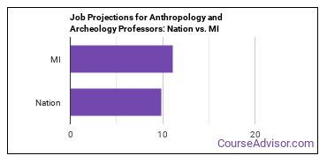 Job Projections for Anthropology and Archeology Professors: Nation vs. MI