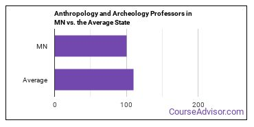 Anthropology and Archeology Professors in MN vs. the Average State
