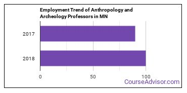 Anthropology and Archeology Professors in MN Employment Trend
