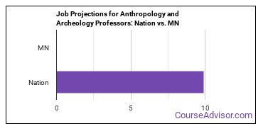Job Projections for Anthropology and Archeology Professors: Nation vs. MN