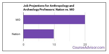 Job Projections for Anthropology and Archeology Professors: Nation vs. MO