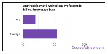 Anthropology and Archeology Professors in MT vs. the Average State