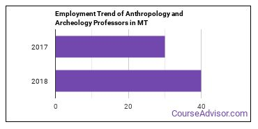 Anthropology and Archeology Professors in MT Employment Trend