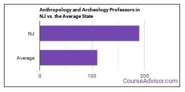 Anthropology and Archeology Professors in NJ vs. the Average State