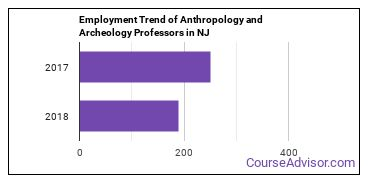 Anthropology and Archeology Professors in NJ Employment Trend