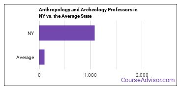 Anthropology and Archeology Professors in NY vs. the Average State
