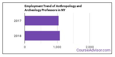 Anthropology and Archeology Professors in NY Employment Trend