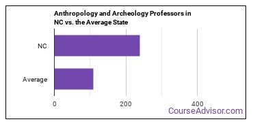 Anthropology and Archeology Professors in NC vs. the Average State