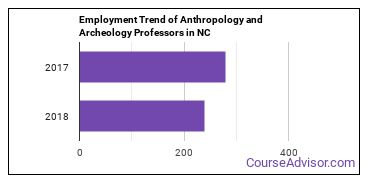 Anthropology and Archeology Professors in NC Employment Trend