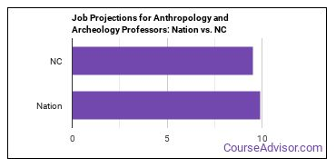Job Projections for Anthropology and Archeology Professors: Nation vs. NC