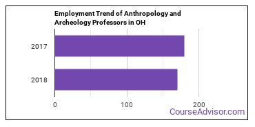 Anthropology and Archeology Professors in OH Employment Trend
