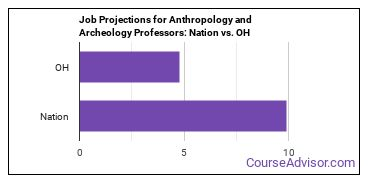 Job Projections for Anthropology and Archeology Professors: Nation vs. OH