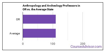 Anthropology and Archeology Professors in OR vs. the Average State