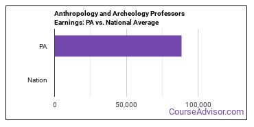 Anthropology and Archeology Professors Earnings: PA vs. National Average