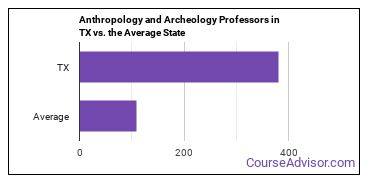 Anthropology and Archeology Professors in TX vs. the Average State