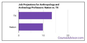 Job Projections for Anthropology and Archeology Professors: Nation vs. TX