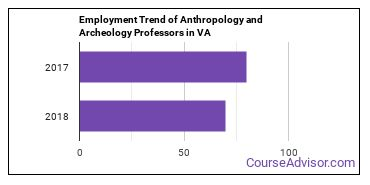 Anthropology and Archeology Professors in VA Employment Trend
