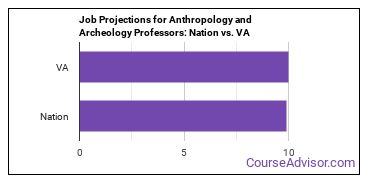 Job Projections for Anthropology and Archeology Professors: Nation vs. VA