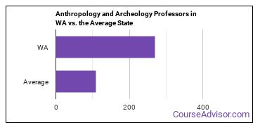 Anthropology and Archeology Professors in WA vs. the Average State