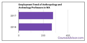 Anthropology and Archeology Professors in WA Employment Trend
