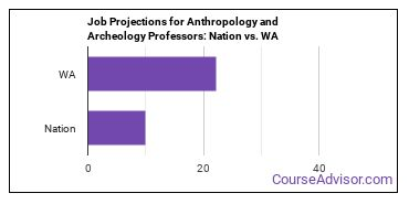 Job Projections for Anthropology and Archeology Professors: Nation vs. WA