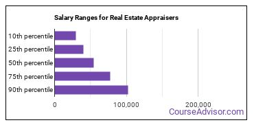 Salary Ranges for Real Estate Appraisers