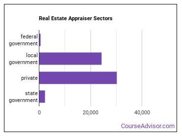 Real Estate Appraiser Sectors