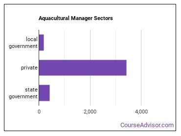 Aquacultural Manager Sectors