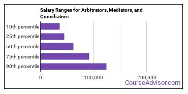 Salary Ranges for Arbitrators, Mediators, and Conciliators