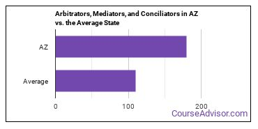 Arbitrators, Mediators, and Conciliators in AZ vs. the Average State