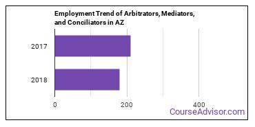 Arbitrators, Mediators, and Conciliators in AZ Employment Trend