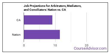 Job Projections for Arbitrators, Mediators, and Conciliators: Nation vs. CA
