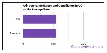 Arbitrators, Mediators, and Conciliators in CO vs. the Average State