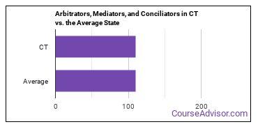 Arbitrators, Mediators, and Conciliators in CT vs. the Average State