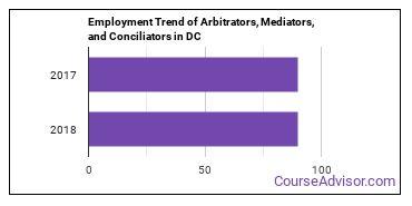 Arbitrators, Mediators, and Conciliators in DC Employment Trend
