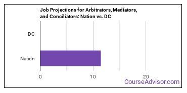 Job Projections for Arbitrators, Mediators, and Conciliators: Nation vs. DC