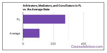 Arbitrators, Mediators, and Conciliators in FL vs. the Average State