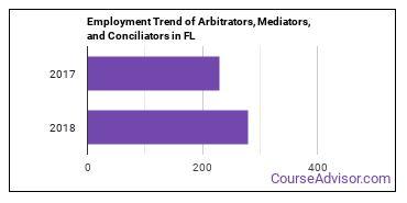 Arbitrators, Mediators, and Conciliators in FL Employment Trend