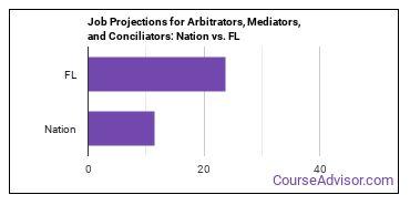 Job Projections for Arbitrators, Mediators, and Conciliators: Nation vs. FL